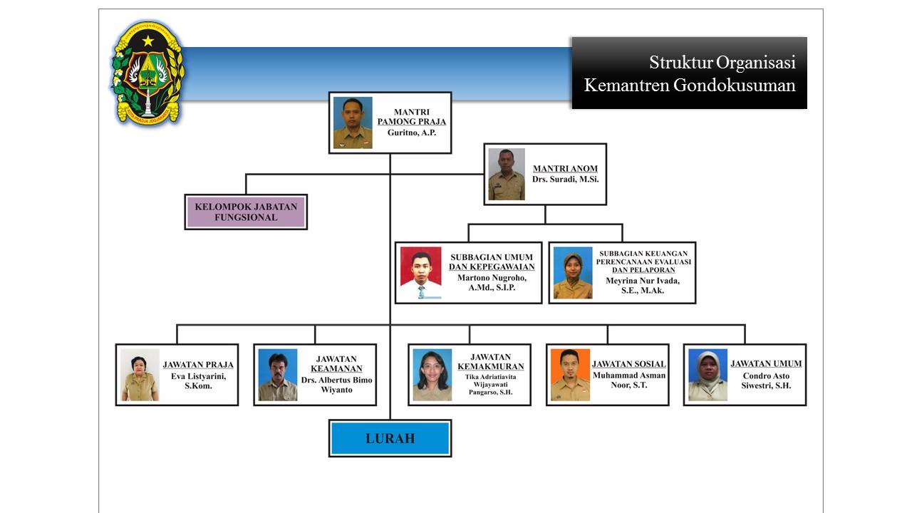 Struktur Organisasi Kemantren Gondokusuman